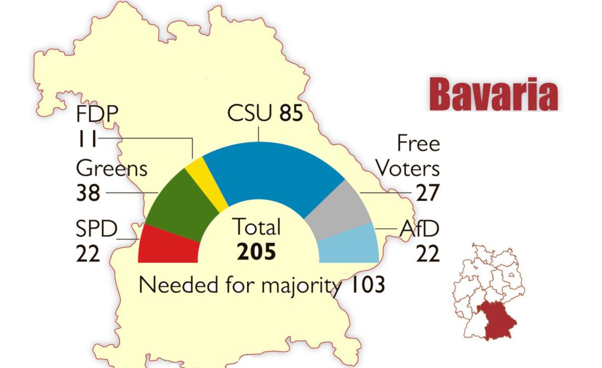 bavaria election
